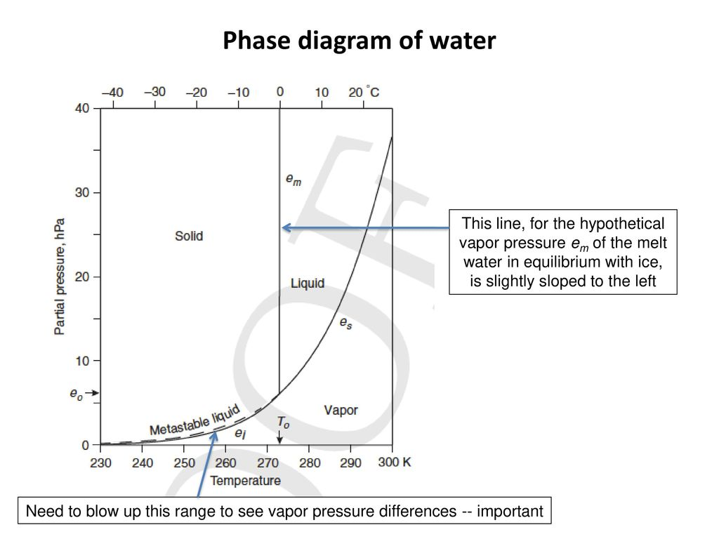 hight resolution of phase diagram of water this line for the hypothetical vapor pressure em of the melt