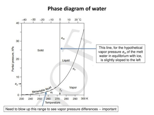 small resolution of phase diagram of water this line for the hypothetical vapor pressure em of the melt