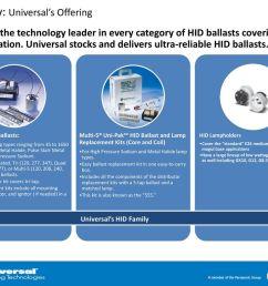 high intensity discharge hid ppt video online download hid ballast dimensions 347 volt hid ballast wiring diagram [ 1024 x 768 Pixel ]