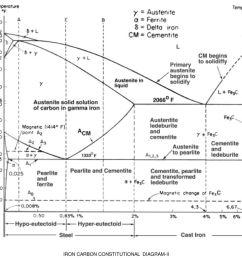 3 iron carbon constitutional diagram ii [ 1024 x 768 Pixel ]