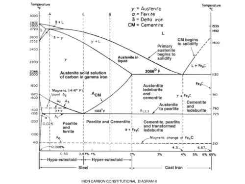 small resolution of 3 iron carbon constitutional diagram ii