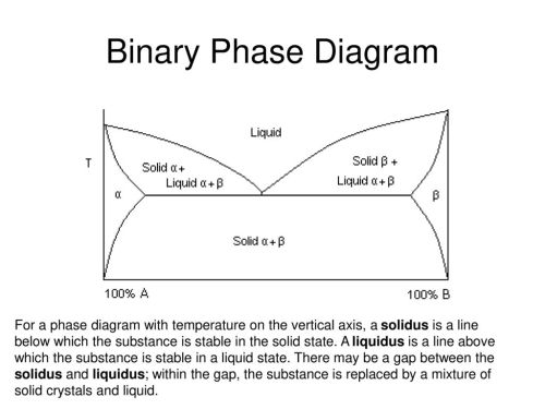 small resolution of binary phase diagram