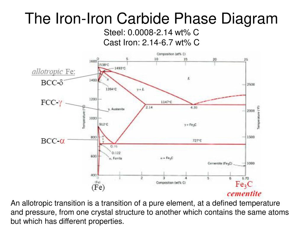 hight resolution of the iron iron carbide phase diagram steel