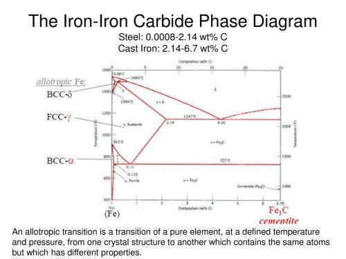 small resolution of the iron iron carbide phase diagram steel