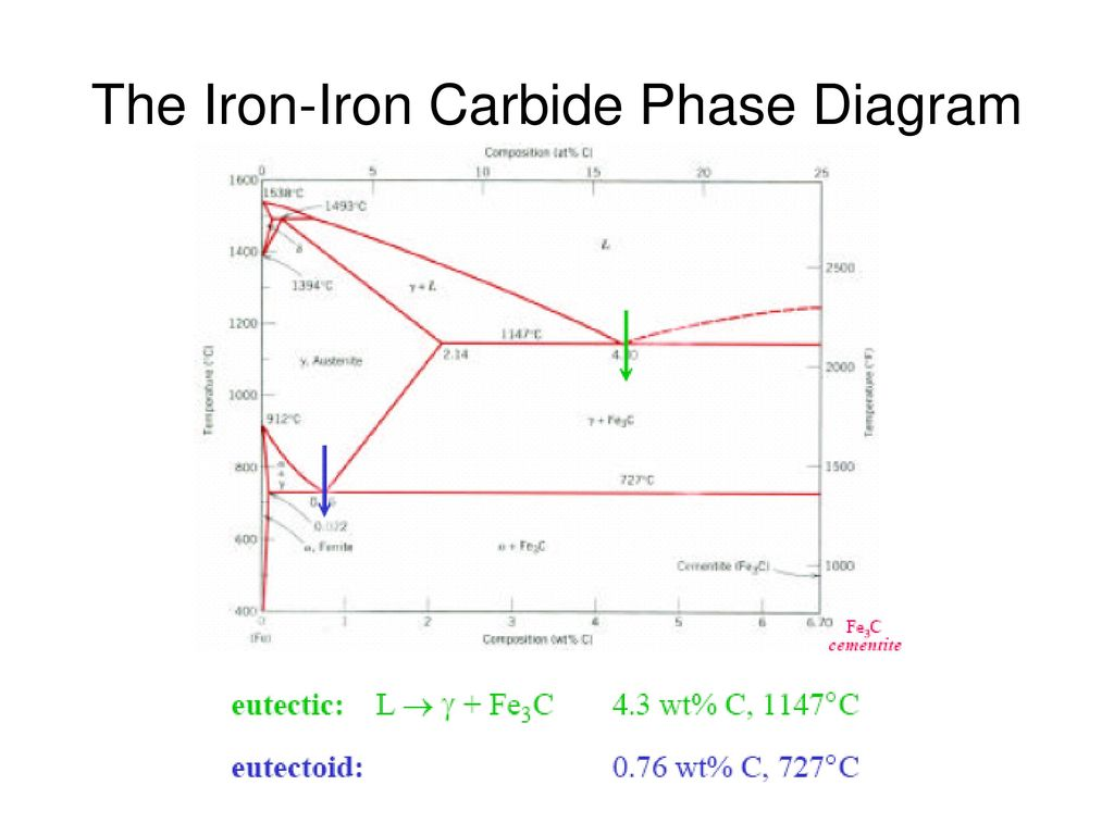 hight resolution of 34 the iron iron carbide phase diagram