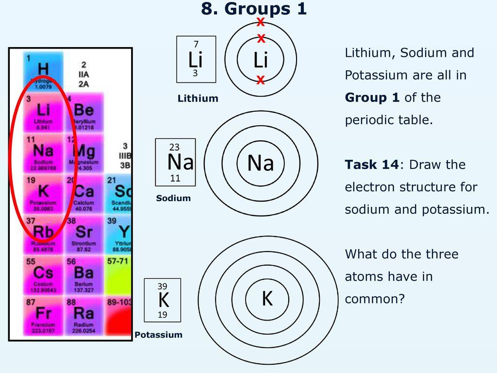 Li Ne K O Atomic Structure Mass Number
