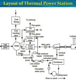 thermal power station electric power systems ppt download thermal power plant diagram ppt [ 1024 x 768 Pixel ]