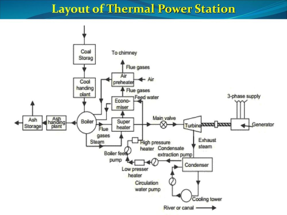 medium resolution of thermal power station electric power systems ppt download thermal power plant diagram ppt