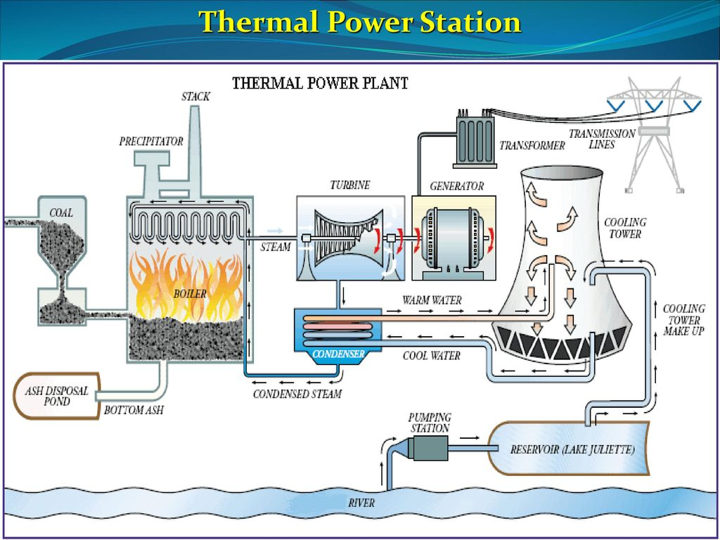 hight resolution of 28 thermal power station