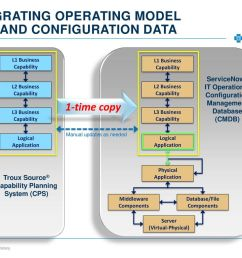 39 integrating operating model data and configuration data l1 business capability  [ 1024 x 768 Pixel ]