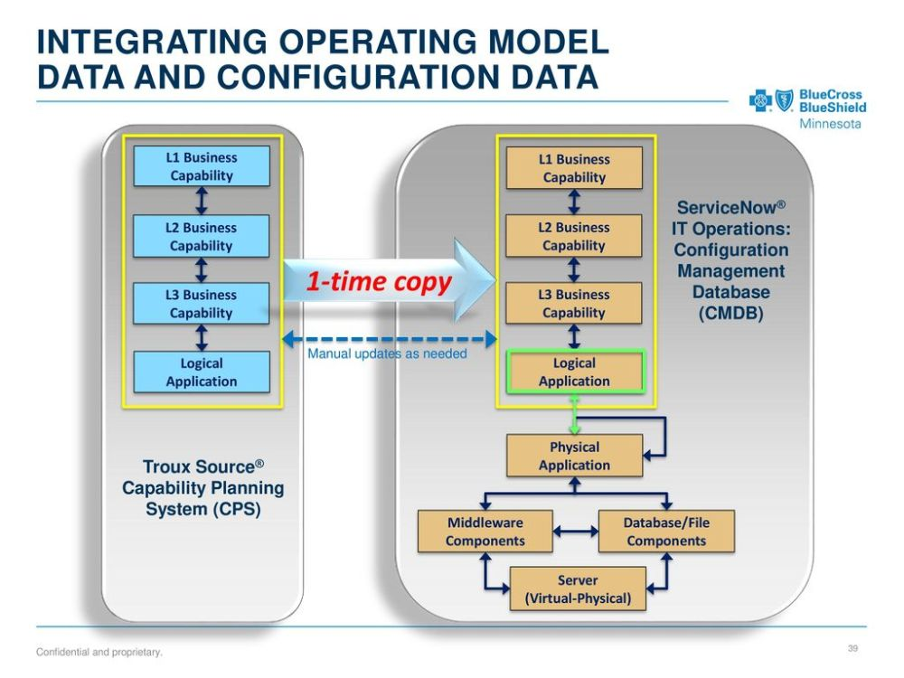 medium resolution of 39 integrating operating model data and configuration data l1 business capability
