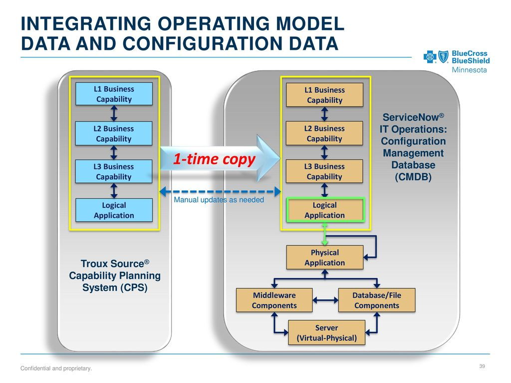 hight resolution of 39 integrating operating model data and configuration data l1 business capability