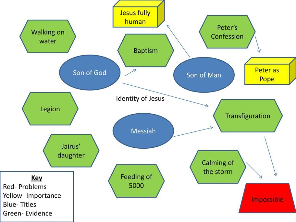 medium resolution of jesus fully human peter s confession walking on water baptism son of god