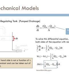 block diagram to differential equation [ 1024 x 768 Pixel ]