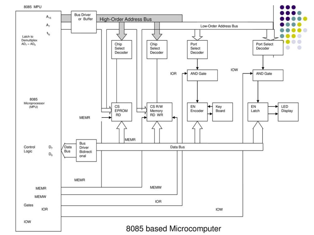 medium resolution of 8085 based microcomputer high order address bus bus driver or buffer