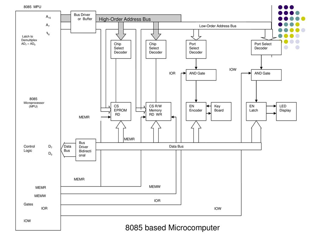 hight resolution of 8085 based microcomputer high order address bus bus driver or buffer