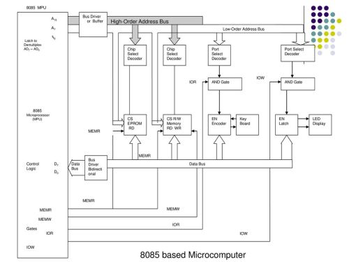 small resolution of 8085 based microcomputer high order address bus bus driver or buffer
