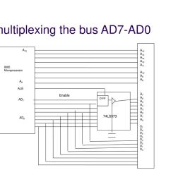 27 demultiplexing the bus ad7 ad0 8085 microprocessor  [ 1024 x 768 Pixel ]