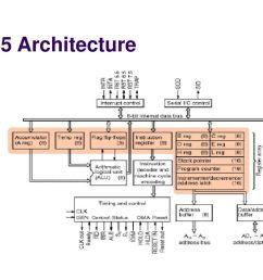 9 8085 architecture [ 1024 x 768 Pixel ]