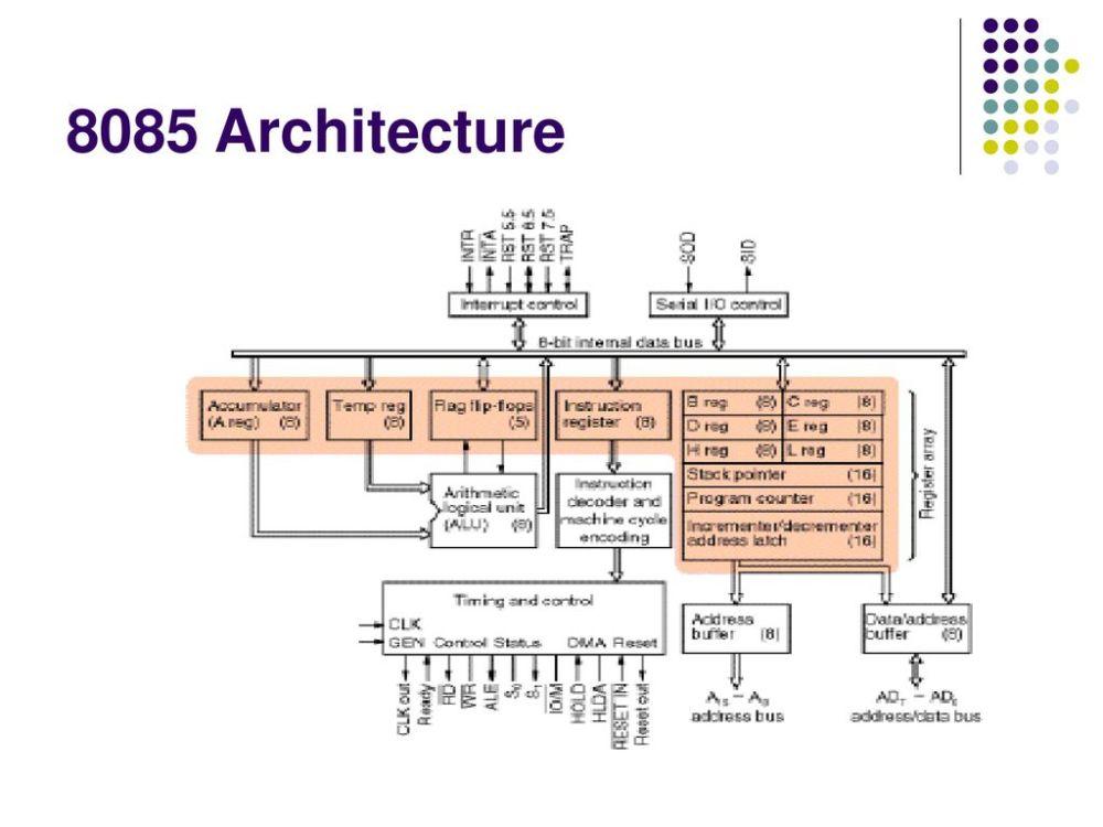 medium resolution of 9 8085 architecture