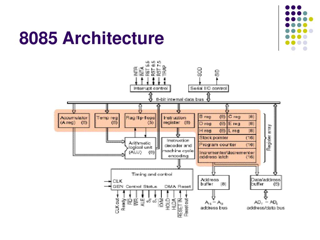 hight resolution of 9 8085 architecture