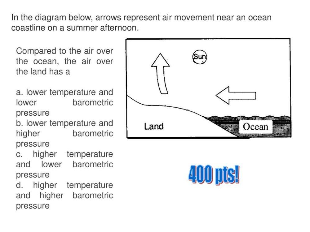 medium resolution of in the diagram below arrows represent air movement near an ocean coastline on a summer