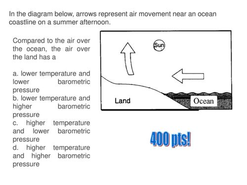 small resolution of in the diagram below arrows represent air movement near an ocean coastline on a summer