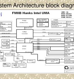block diagram of a system wiring library 2 system architecture block diagram [ 1024 x 768 Pixel ]