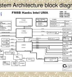 2 system architecture block diagram [ 1024 x 768 Pixel ]