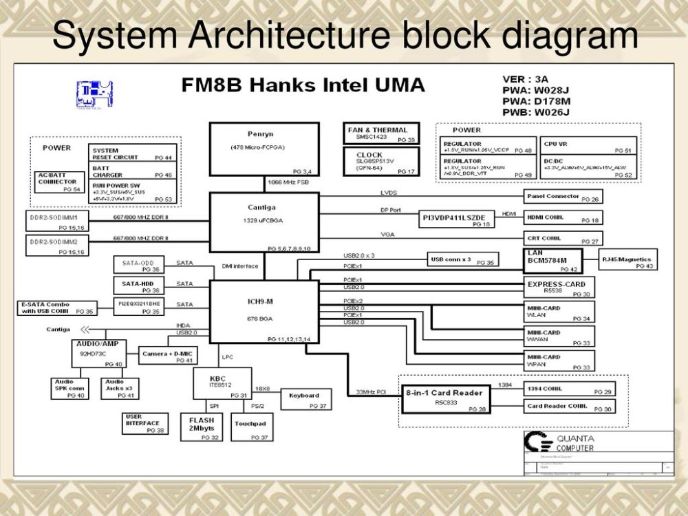 medium resolution of block diagram of a system wiring library 2 system architecture block diagram