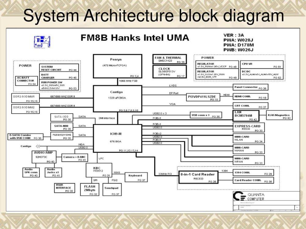 medium resolution of 2 system architecture block diagram