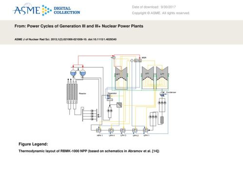small resolution of from power cycles of generation iii and iii nuclear power plants