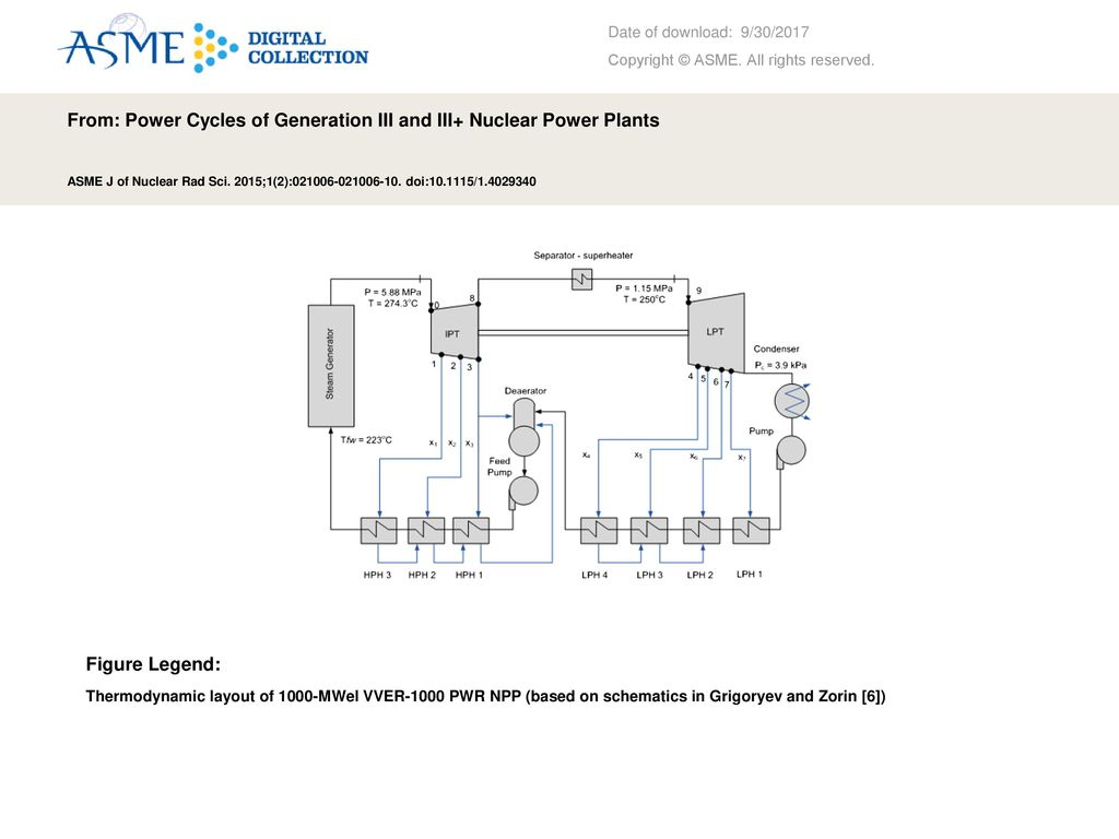 hight resolution of from power cycles of generation iii and iii nuclear power plants