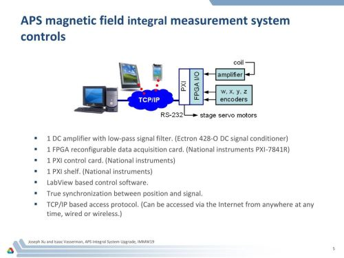 small resolution of aps magnetic field integral measurement system controls