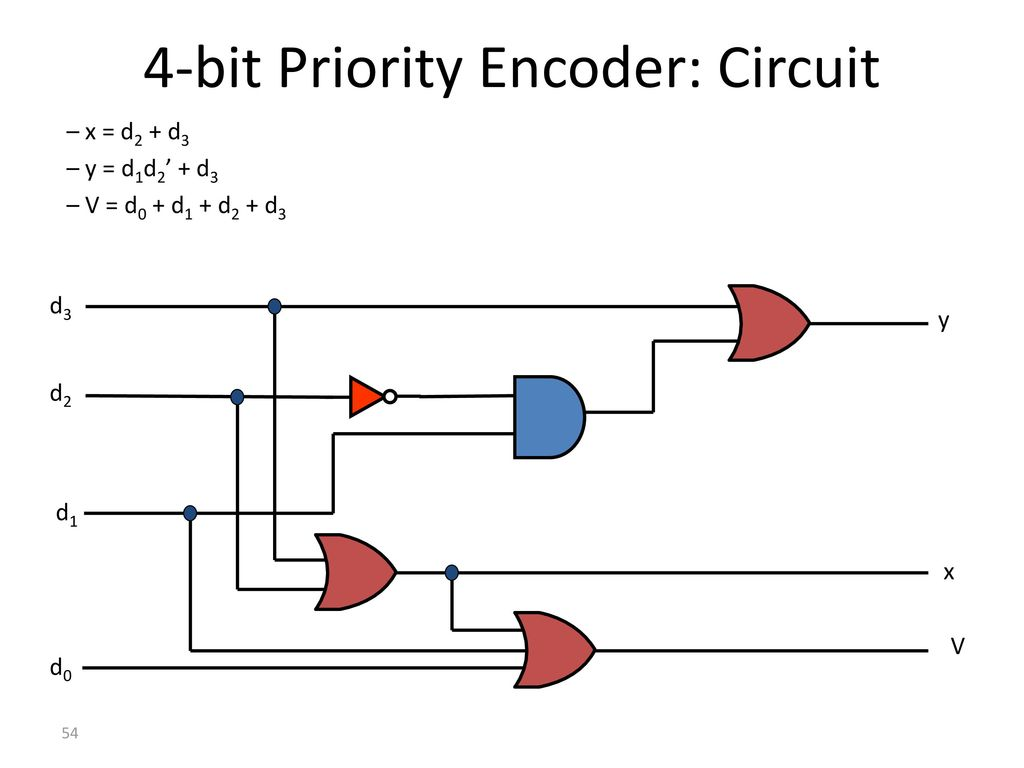 hight resolution of 4 bit priority encoder in the truth table