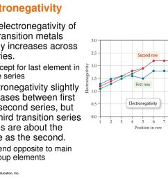electronegativity the electronegativity of the transition metals slowly increases across a series  [ 1024 x 768 Pixel ]