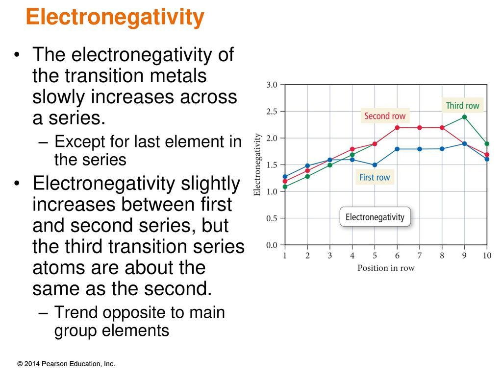 hight resolution of electronegativity the electronegativity of the transition metals slowly increases across a series