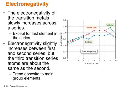 small resolution of electronegativity the electronegativity of the transition metals slowly increases across a series