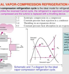 the ideal vapor compression refrigeration cycle [ 1024 x 768 Pixel ]