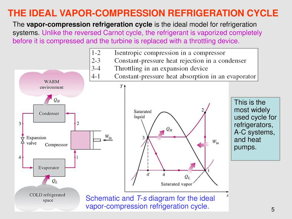 hight resolution of the ideal vapor compression refrigeration cycle