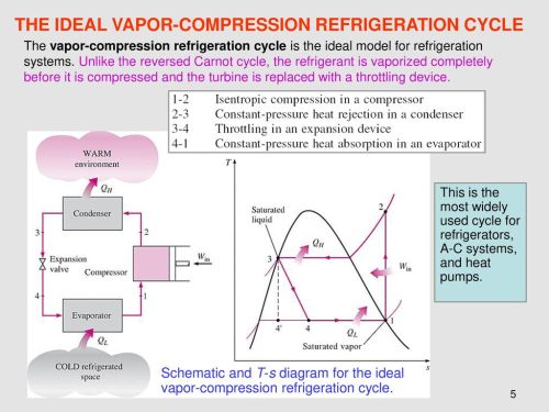 small resolution of the ideal vapor compression refrigeration cycle