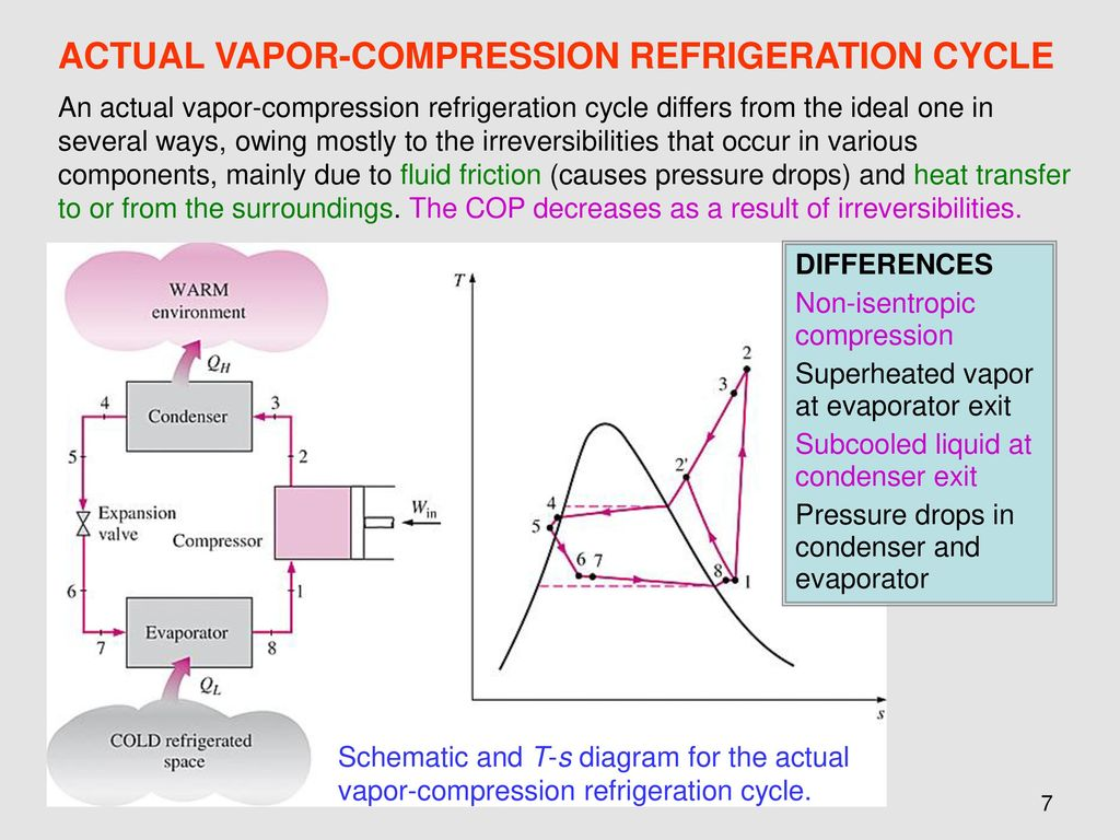 hight resolution of actual vapor compression refrigeration cycle