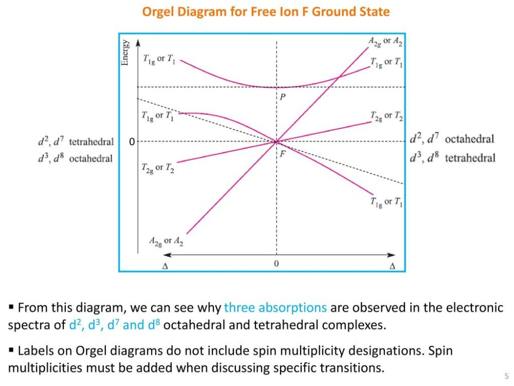medium resolution of orgel diagram for free ion f ground state