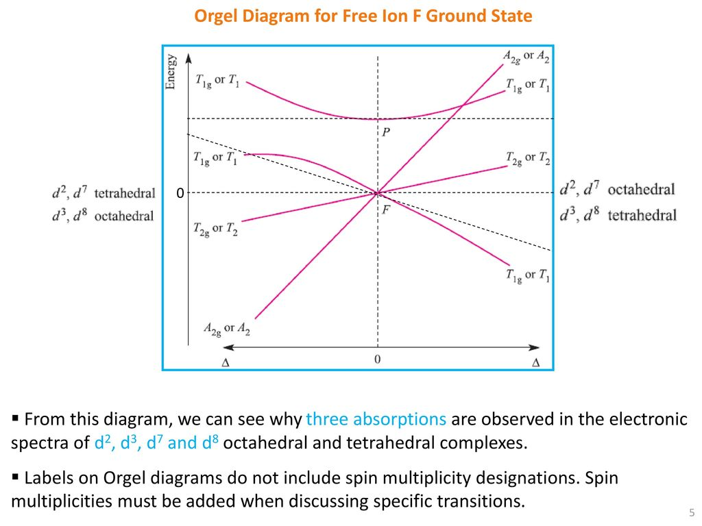 hight resolution of orgel diagram for free ion f ground state