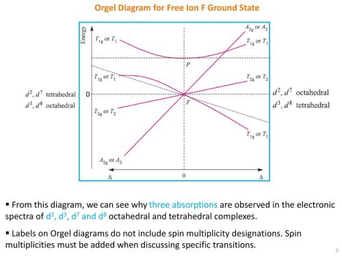 small resolution of orgel diagram for free ion f ground state