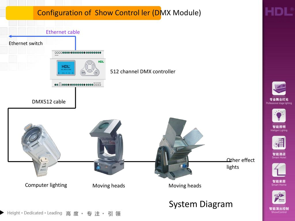 hight resolution of system diagram configuration of show control ler dmx module