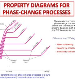 11 phase change processes [ 1024 x 768 Pixel ]