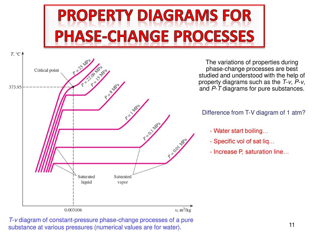 hight resolution of 11 phase change processes