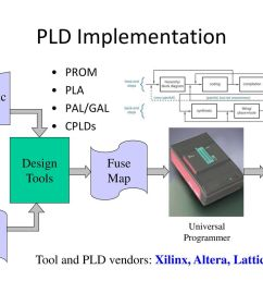 pld implementation prom pla schematic pal gal capture cplds design [ 1024 x 768 Pixel ]