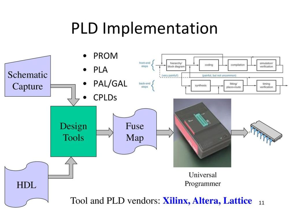 medium resolution of pld implementation prom pla schematic pal gal capture cplds design